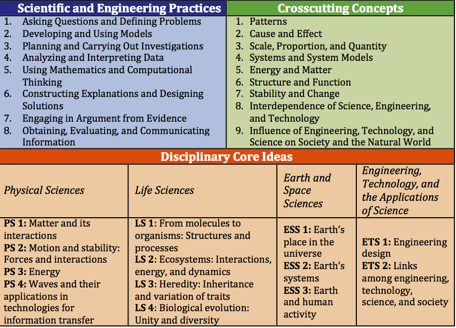 VFEs across the curriculum and connected to the NGSS
